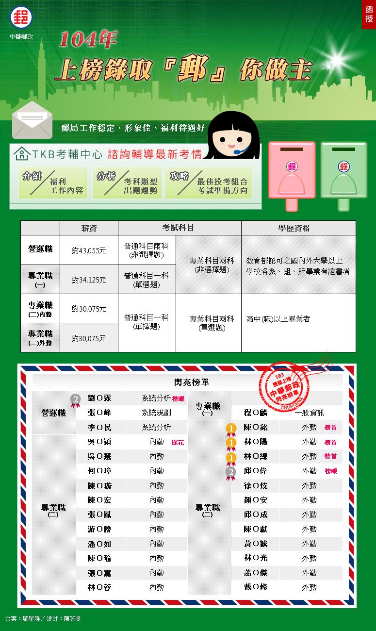 104年∣2015中華郵政招考(郵局招考)  10月31日招考